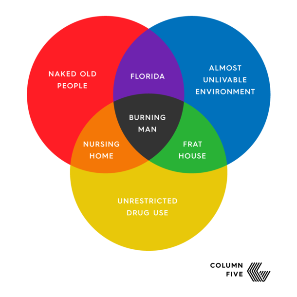 burning man venn diagram