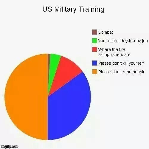 Military Training Breakdown