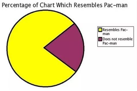Pic 2 Slice Of Life Pie Charts Meme Guy