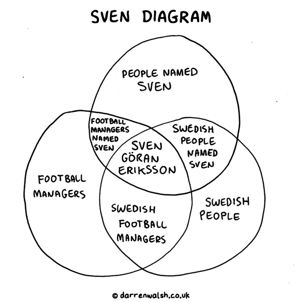 Sven diagram meme guy likes 1 ccuart Images
