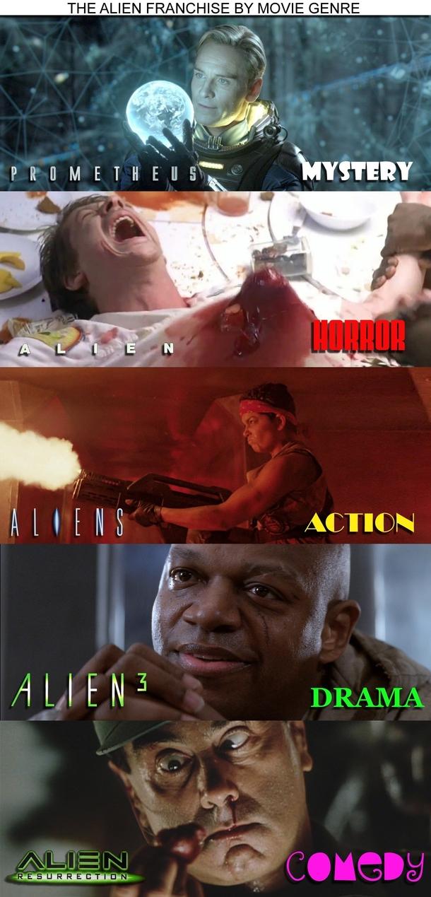 the alien franchise by movie genre 150965 the alien franchise by movie genre meme guy