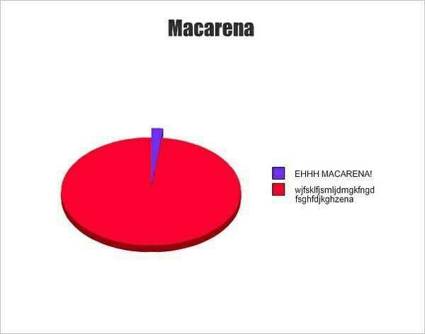 Trying to sing along to Macarena when you dont speak Spanish