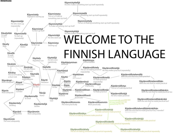 Welcome To Finnish Language