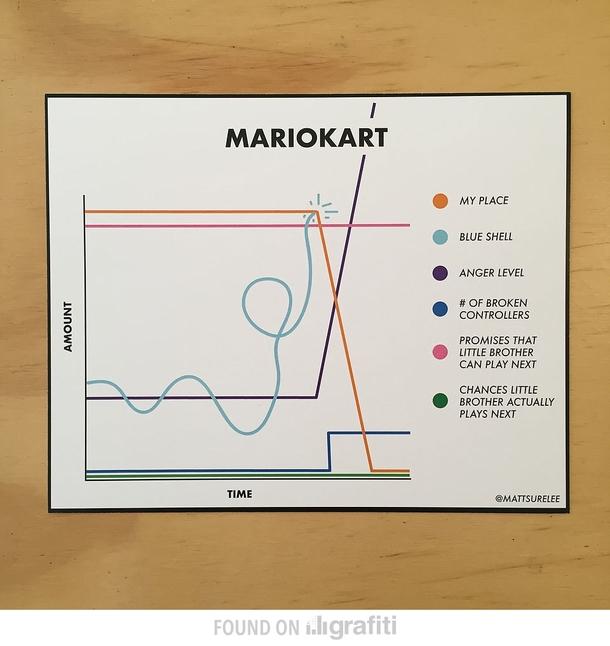 What You Experience Playing Mariokart Meme Guy
