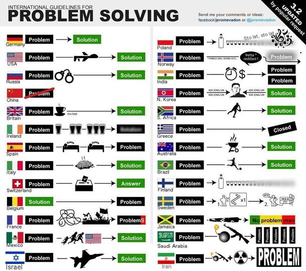 worldwide problem solving 232012 worldwide problem solving meme guy