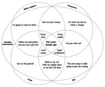 a venn diagram of five 318494 frozen theme dog birthday meme guy