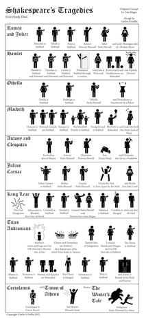 All of the deaths in Shakespeares tragedies as one handy infographic