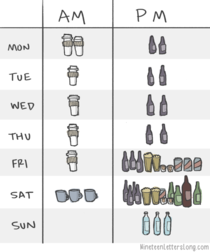 An average week illustrated with beverages