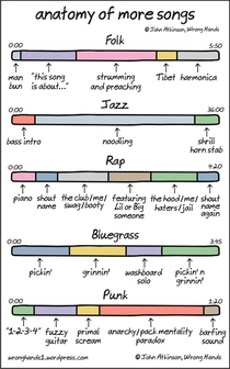 Anatomy of Songs Part
