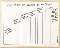 Anxieties of talking on the phone