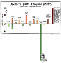 Anxiety Chart