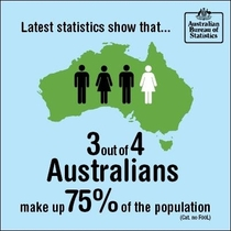 Australian Bureau of Statistics posted this