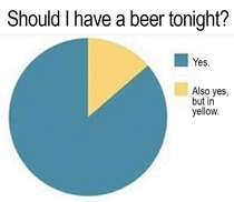 Beer survey results are in Results promising