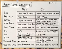 First date locations pros and cons