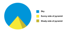 For Every Pie Chart Lover