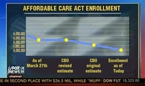 Fox News flips graph upside down and changes the chronological order to make it look like Obamacare enrollments are going down