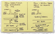 How Directions are Explained to me