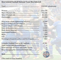 How the Iceland football national team was selected