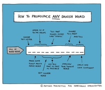 How To Pronounce Any Danish Word