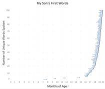 I also tracked all my sons first words since birth