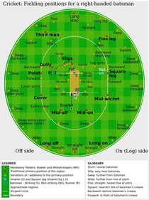 I dont know why people say cricket is too complicated Anyway this should clear things up
