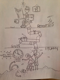 I drew a cartoon about what I noticed while on reddit and ifunny I hope reddit likes it