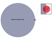 I made a venn diagram to describe my sex life