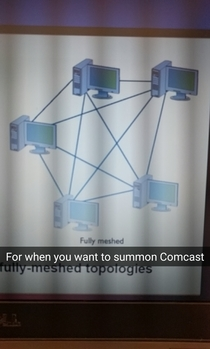 I saw this diagram of a fully meshed network in my intro to networks class I immediately thought of this