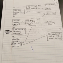 Idaho high school student creates US foreign policy flow chart Scored by teacher  whats your score Reddit