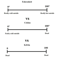 Imperial vs the metric system a rebuttal