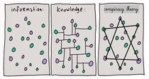 Information vs Knowledge vs