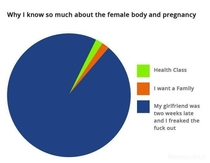 Knowing the female body