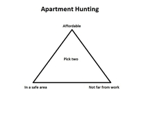 My apartment hunt in a nutshell