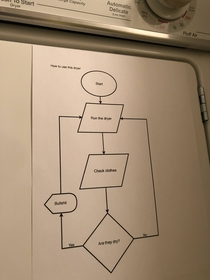 My roommate made a flowchart explaining how to use our terrible dryer
