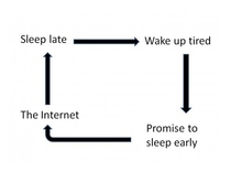 Never ending cycle