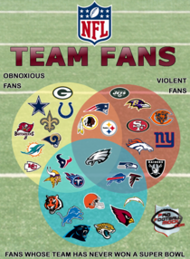 NFL FAN BASES A VENN DIAGRAM