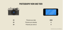 Photography now and then