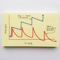 Post-it note - Budgeting logic explained