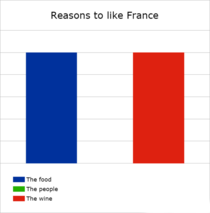 Reasons to like France