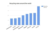 Recycle rates around the world