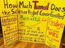 Science Fair project findings are  accurate
