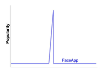The heartbeat of FaceApp