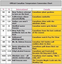 The official Canadian temperature chart is out