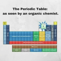 The Periodic Table as seen by an organic chemist