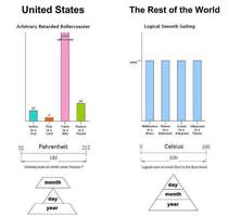 United States Logic lt The Rest of the World Logic