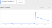 Well that escalated quickly Google Trends