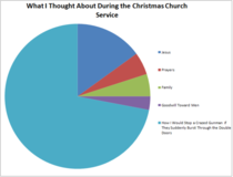 What I thought about this year in church