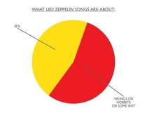 What Led Zeppelin Songs Are About