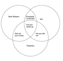 What Venn diagrams were made for