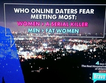Who Online Daters Fear Meeting The Most